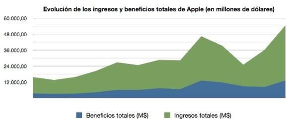 grafico_beneficios